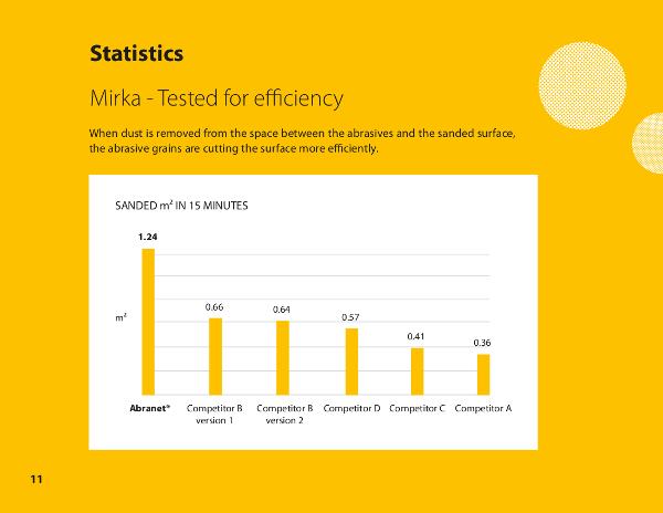 Mirka Dust Extractors